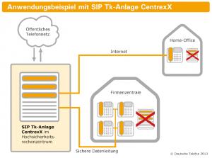 Diagramm_Anwendungsbeispiel_Centrex