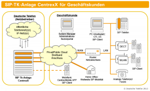 Diagramm_Centrex_Geschaeftskunden